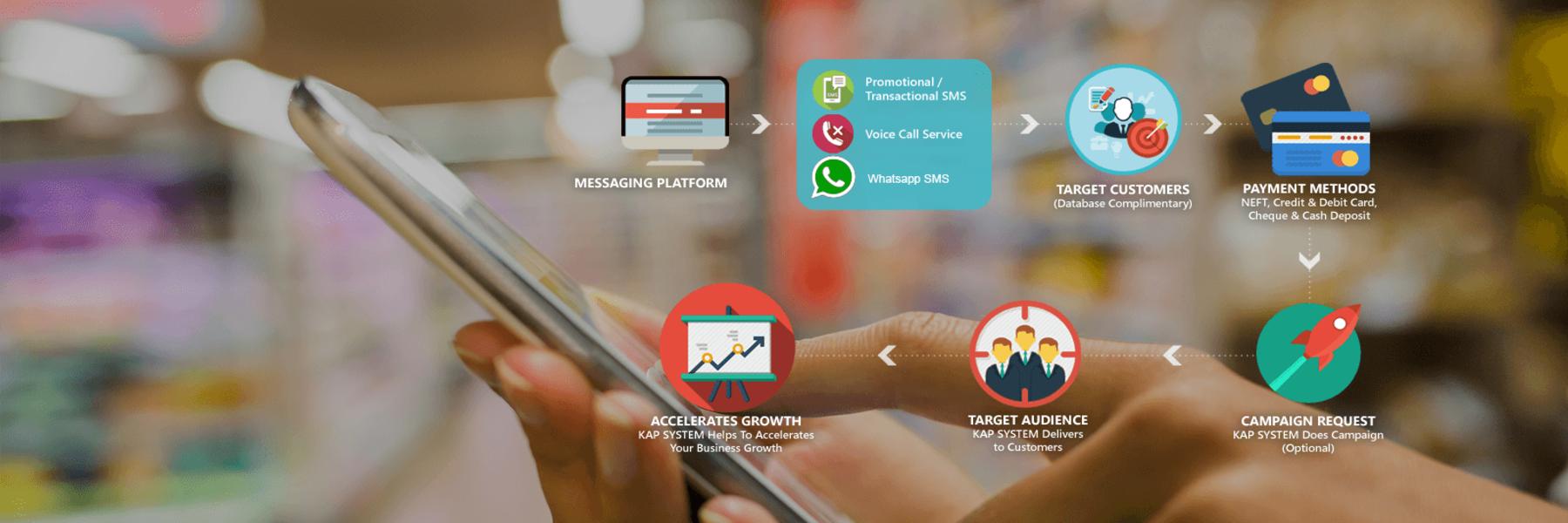 GNG Group's BULK SMS service, World's largest bulk sms, sms service